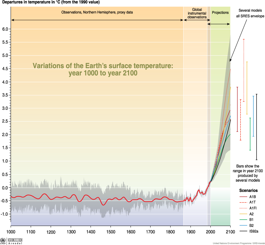 Temperature Trend since 1000