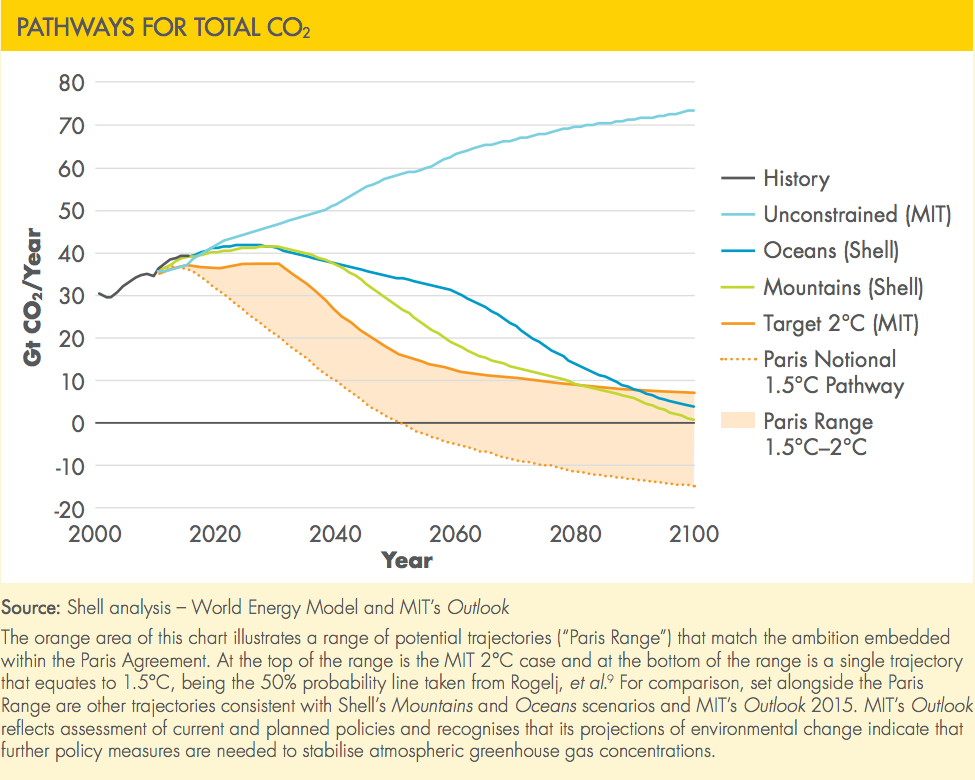 Pathways for total CO2