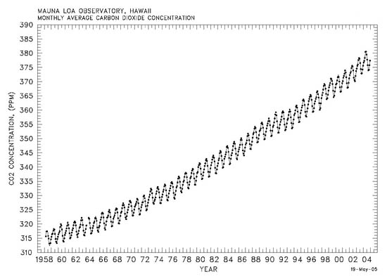 Atmosphere Temperature Graph