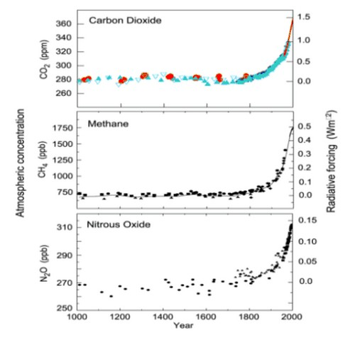 CO2, Methane, and Nitrous Oxide concentrations past 1000 years